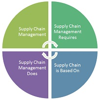 Supply Chain Management Certification