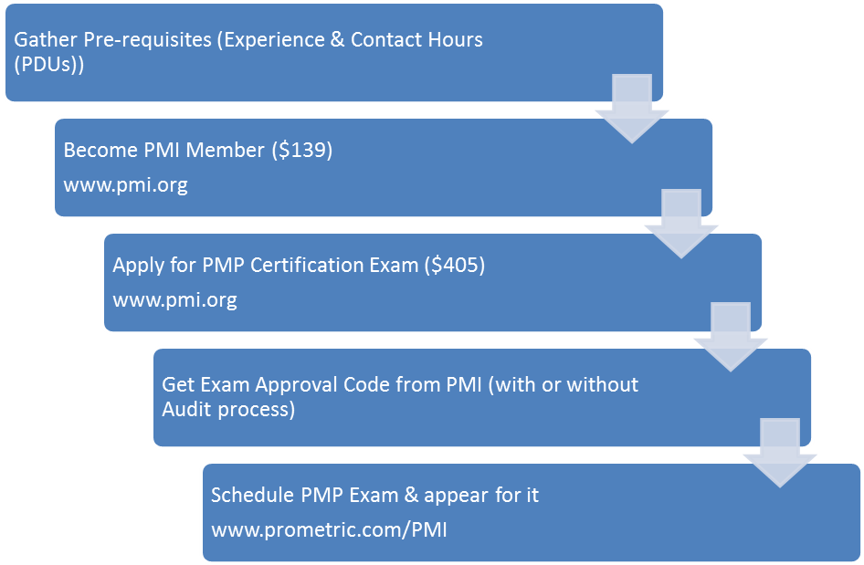 Project Management Professional Certification 14999 Project